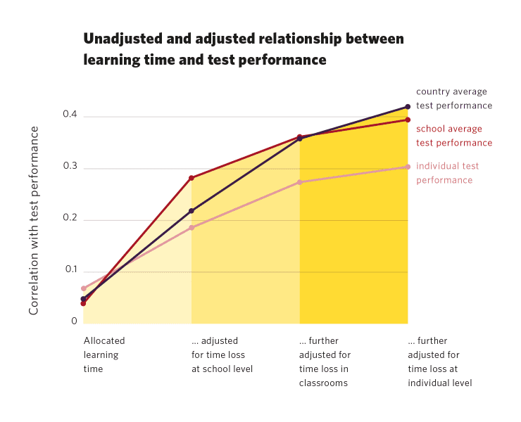 Unadjusted and adjusted relationship between learning time and test performance. Susanne Kuger