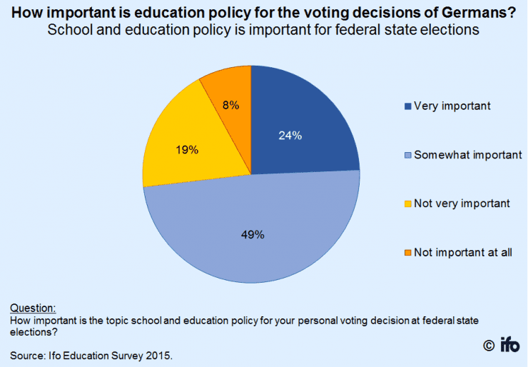 Ifo Education Survey, Ifo